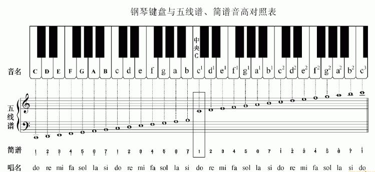 鋼琴五線譜