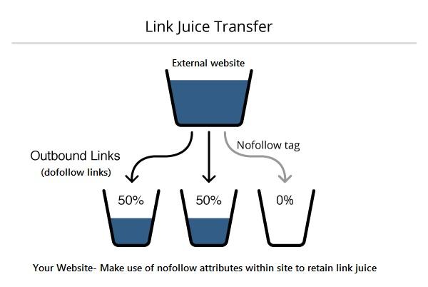 link-juice-transfer