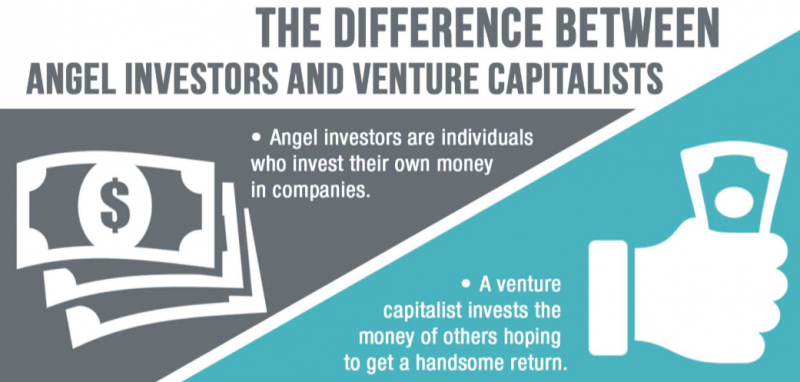 Angle-Venture-capital