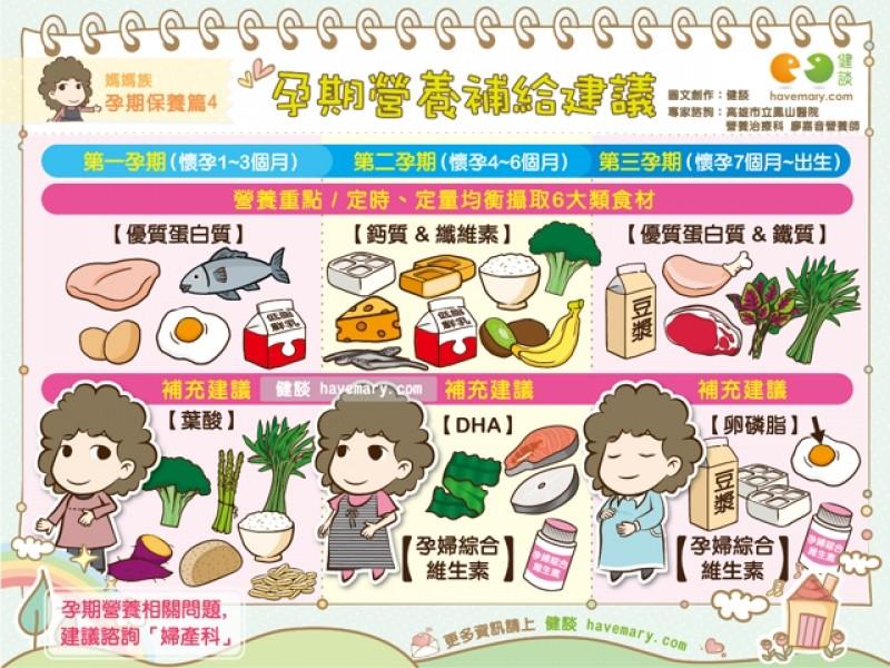孕婦-營養-飲食-健康