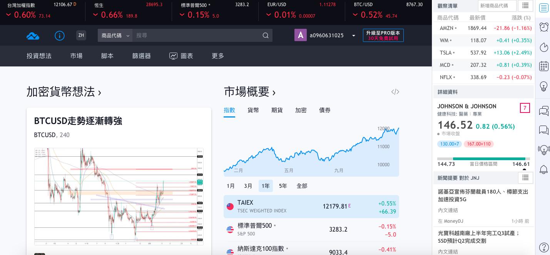 tradingview-中文-看盤軟體-看盤網站
