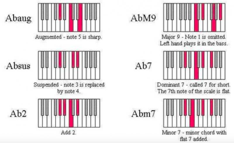 鋼琴和弦-對照圖-指法-教學-18