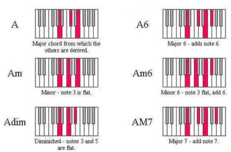 鋼琴和弦-對照圖-指法-教學-19