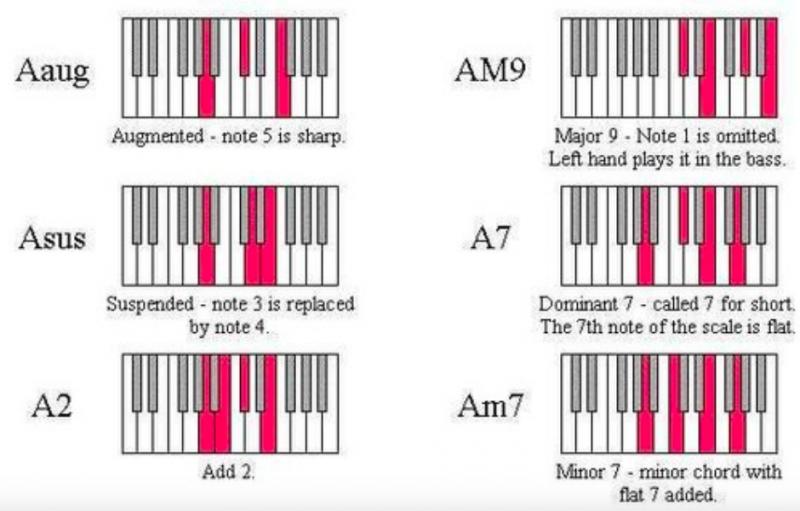 鋼琴和弦-對照圖-指法-教學-20