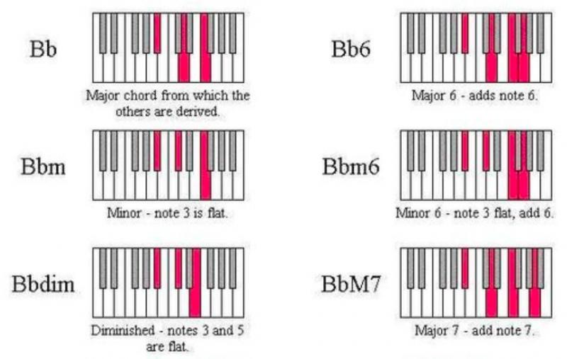 鋼琴和弦-對照圖-指法-教學-21