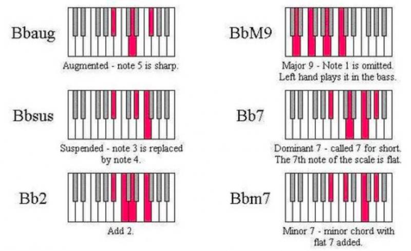 鋼琴和弦-對照圖-指法-教學-22