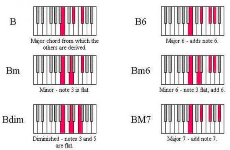 鋼琴和弦-對照圖-指法-教學-23