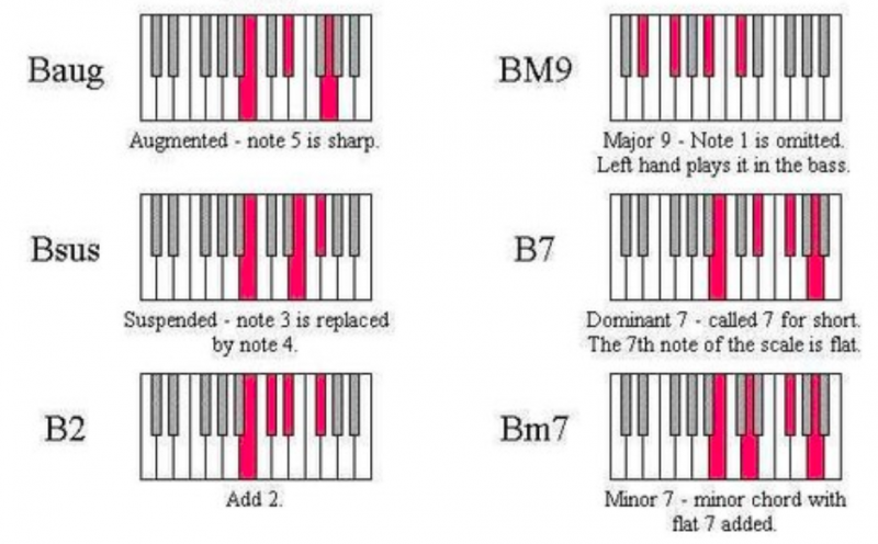 鋼琴和弦-對照圖-指法-教學-24