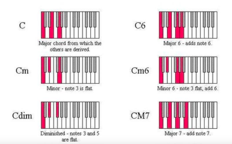 鋼琴和弦-對照圖-指法-教學-1