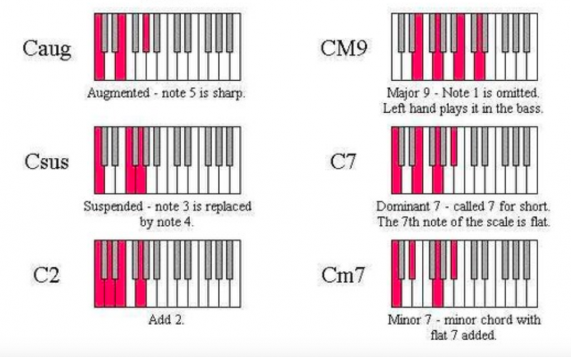 鋼琴和弦-對照圖-指法-教學-2