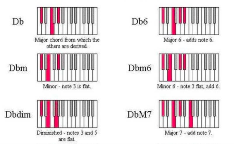 鋼琴和弦-對照圖-指法-教學-3
