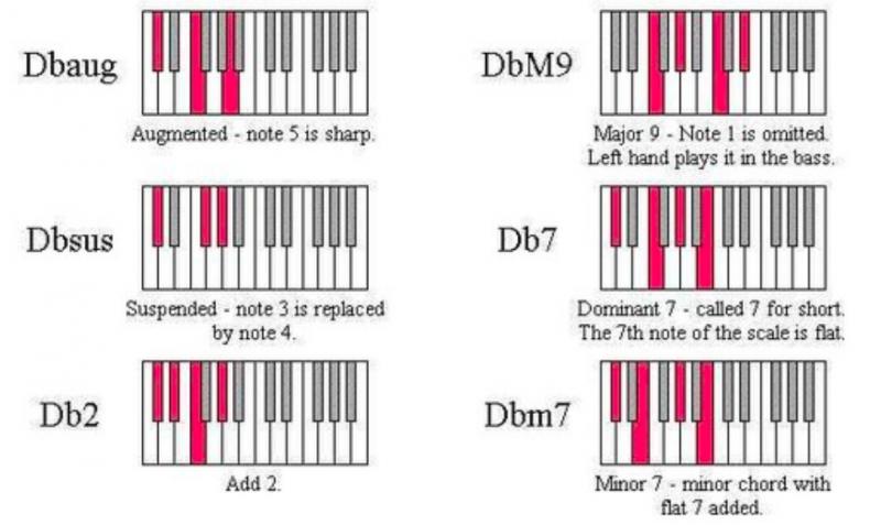 鋼琴和弦-對照圖-指法-教學-4
