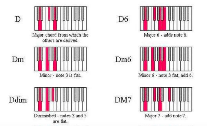 鋼琴和弦-對照圖-指法-教學-5
