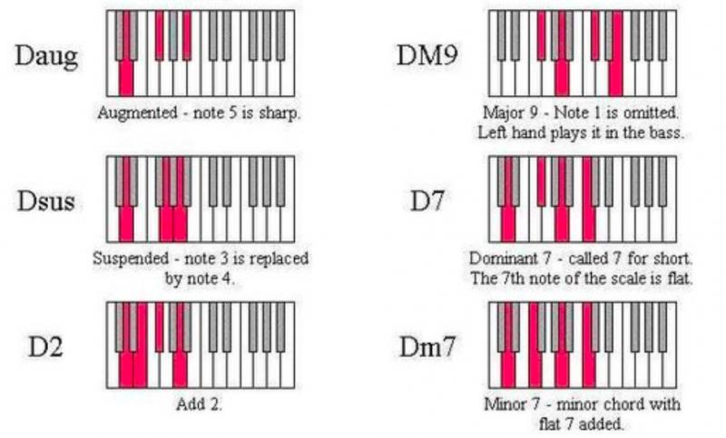 鋼琴和弦-對照圖-指法-教學-6
