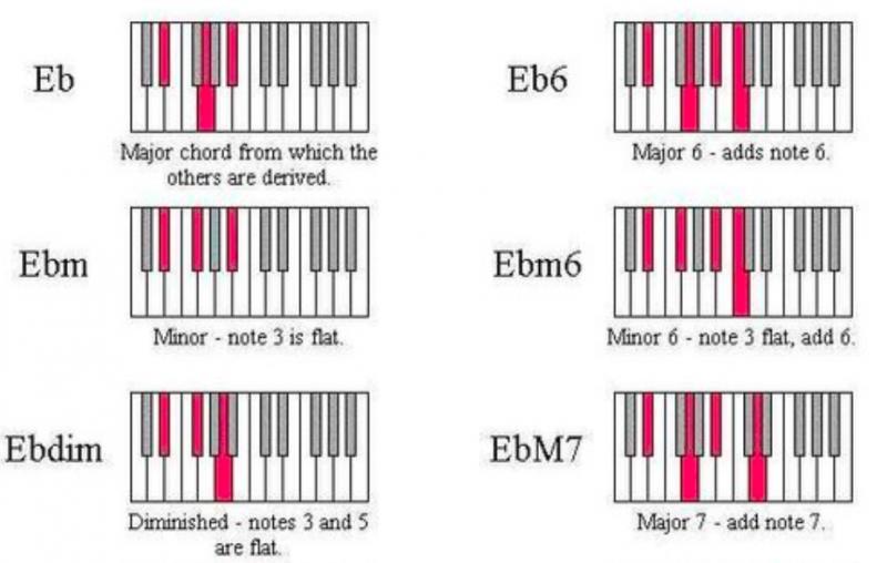 鋼琴和弦-對照圖-指法-教學-7
