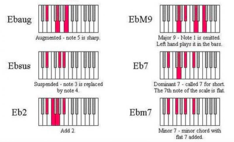鋼琴和弦-對照圖-指法-教學-8