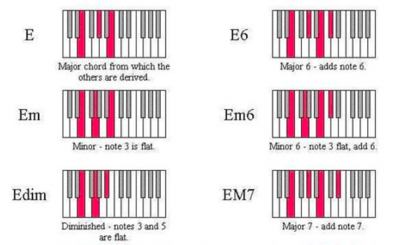 鋼琴和弦-對照圖-指法-教學-9