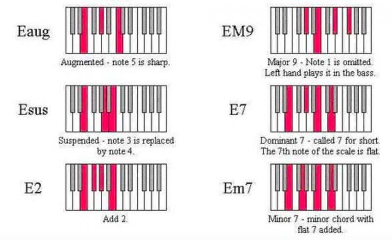 鋼琴和弦-對照圖-指法-教學-10