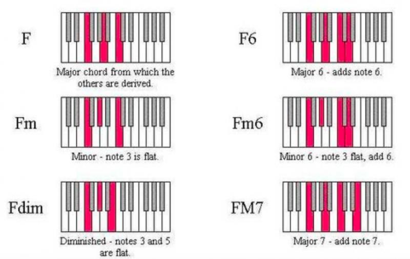 鋼琴和弦-對照圖-指法-教學-11