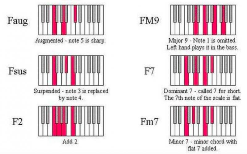 鋼琴和弦-對照圖-指法-教學-12