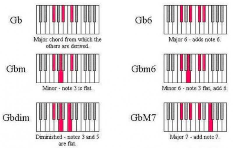 鋼琴和弦-對照圖-指法-教學-13