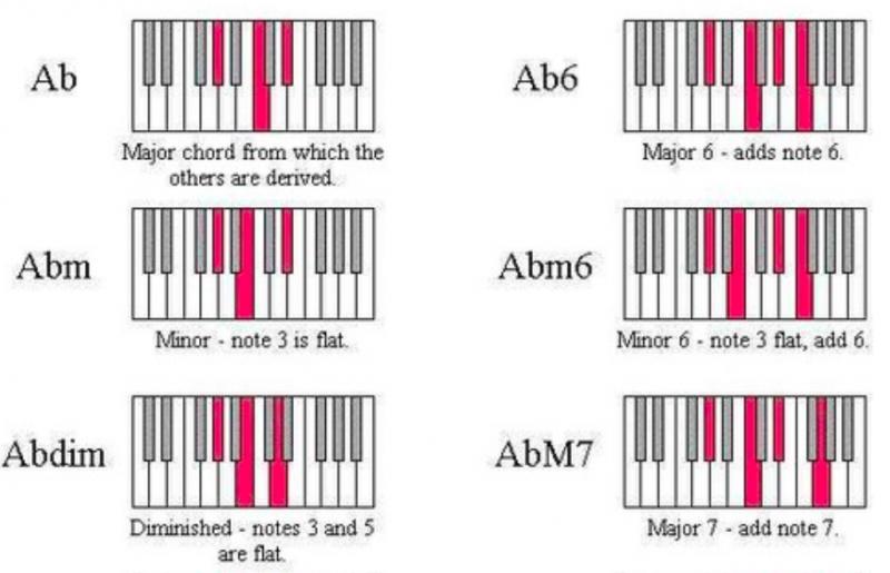 鋼琴和弦-對照圖-指法-教學-17