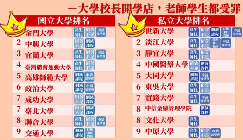 學店-是什麼-台灣-大學-排名