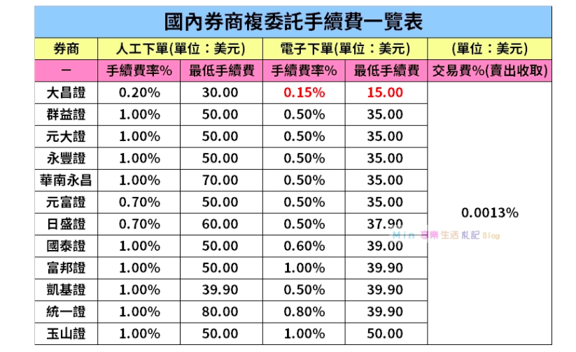 國內券商-美股投資-複委託-手續費-比較-表格-整理-銀行