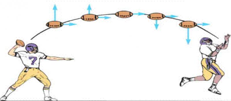 美式足球-橄欖球-投擲原理