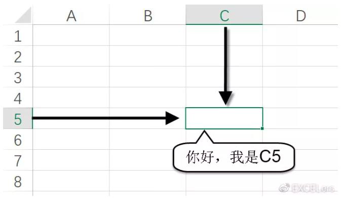 Excel-儲存格-單元格-位置-座標-運用-教學